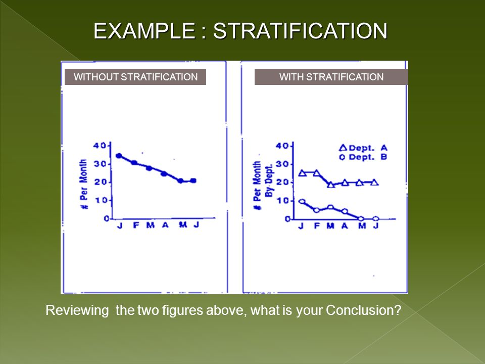 EXAMPLE : STRATIFICATION Reviewing the two figures above, what is your Conclusion.