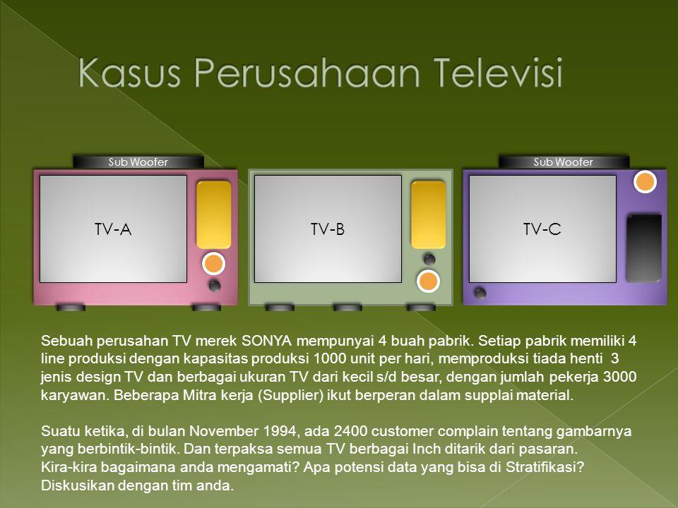 TV-A TV-B TV-C Sub Woofer Sebuah perusahan TV merek SONYA mempunyai 4 buah pabrik. Setiap pabrik memiliki 4 line produksi dengan kapasitas produksi 10