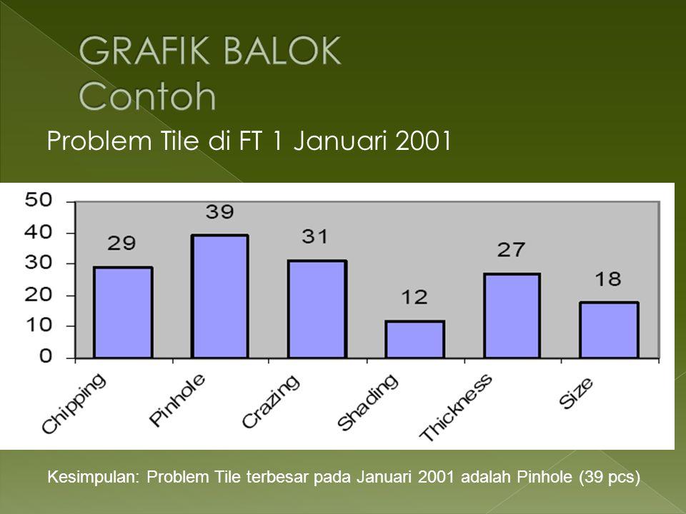 Problem Tile di FT 1 Januari 2001 Kesimpulan: Problem Tile terbesar pada Januari 2001 adalah Pinhole (39 pcs)