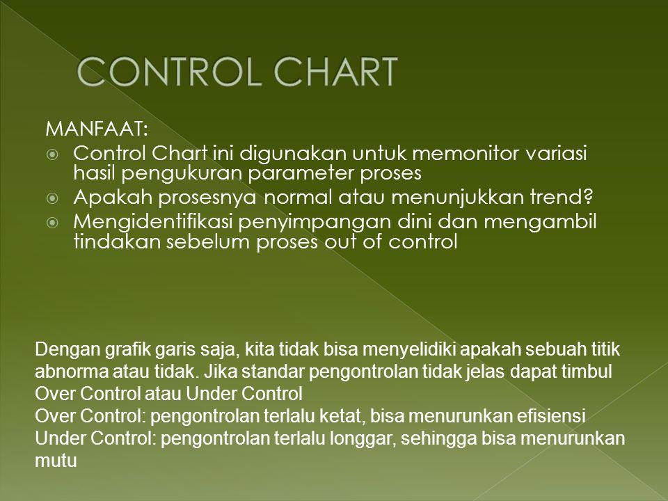 MANFAAT: Control Chart ini digunakan untuk memonitor variasi hasil pengukuran parameter proses Apakah prosesnya normal atau menunjukkan trend? Mengide