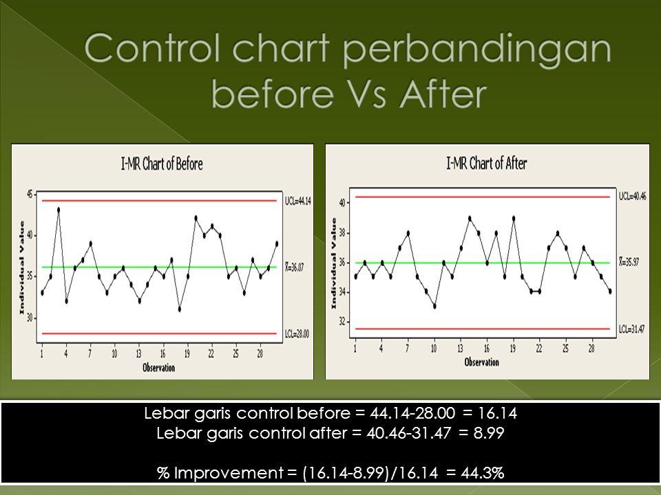 Lebar garis control before = 44.14-28.00 = 16.14 Lebar garis control after = 40.46-31.47 = 8.99 % Improvement = (16.14-8.99)/16.14 = 44.3% Lebar garis