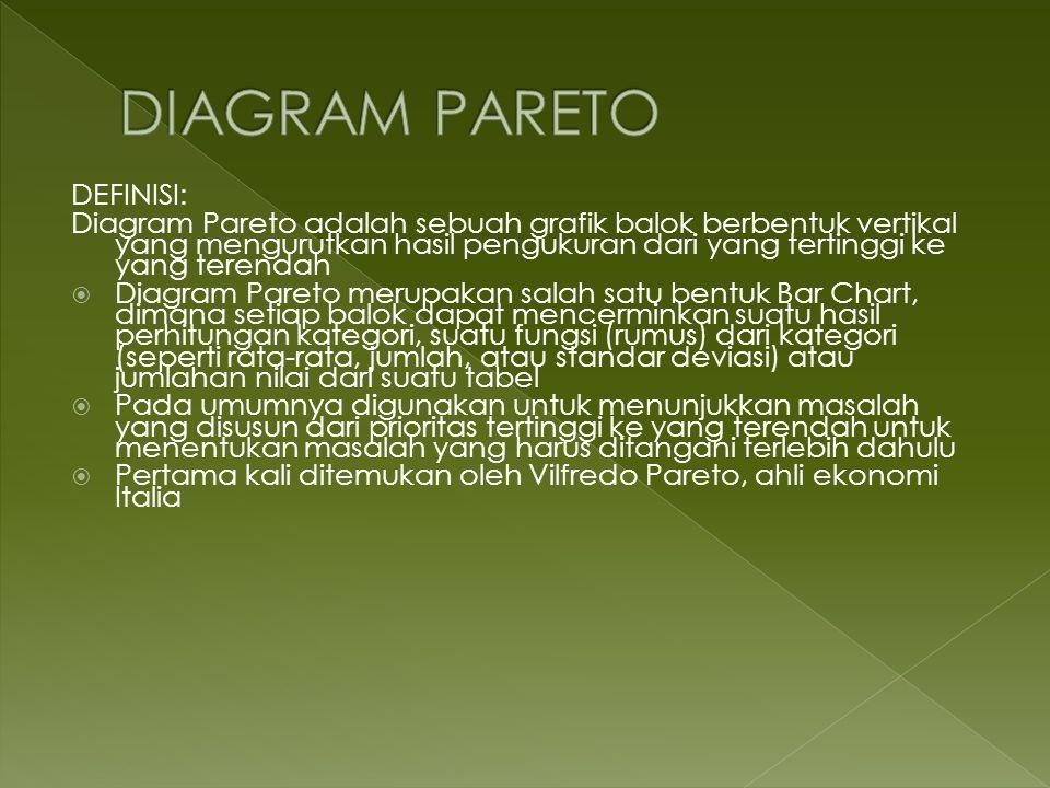 DEFINISI: Diagram Pareto adalah sebuah grafik balok berbentuk vertikal yang mengurutkan hasil pengukuran dari yang tertinggi ke yang terendah Diagram