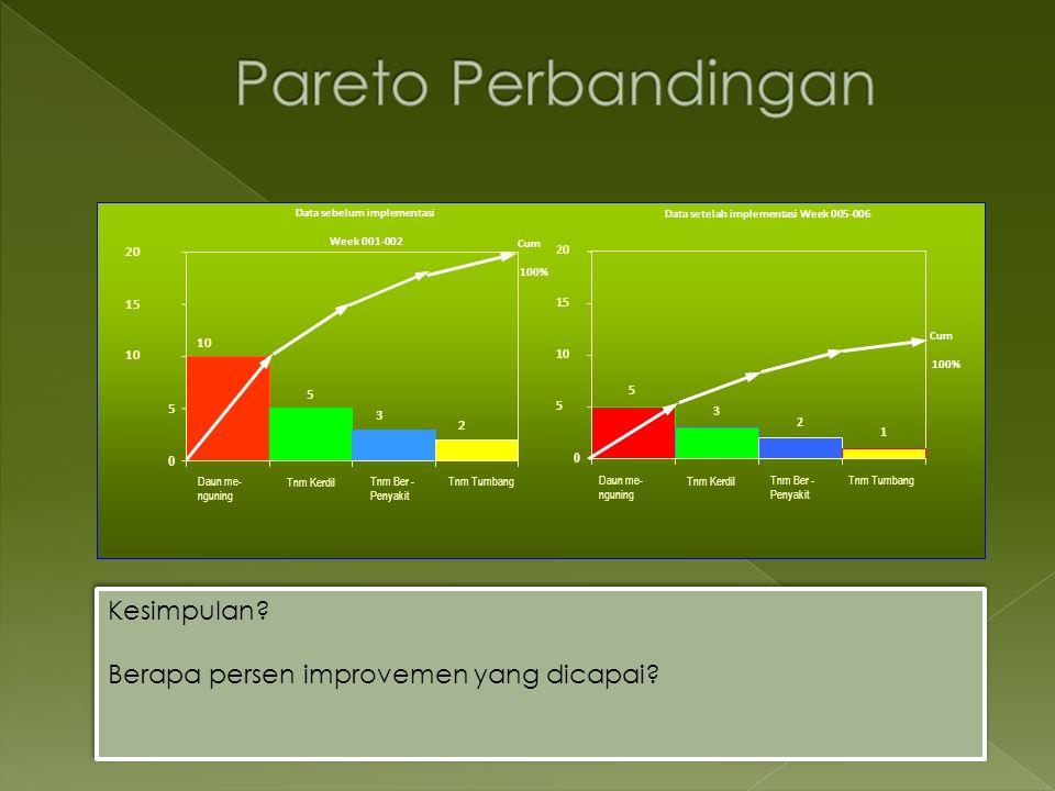 Cum 100% 10 5 3 2 0 5 15 20 Data sebelum implementasi Week 001-002 5 3 2 1 0 5 10 15 20 Cum 100% Data setelah implementasi Week 005-006 Daun me- nguni