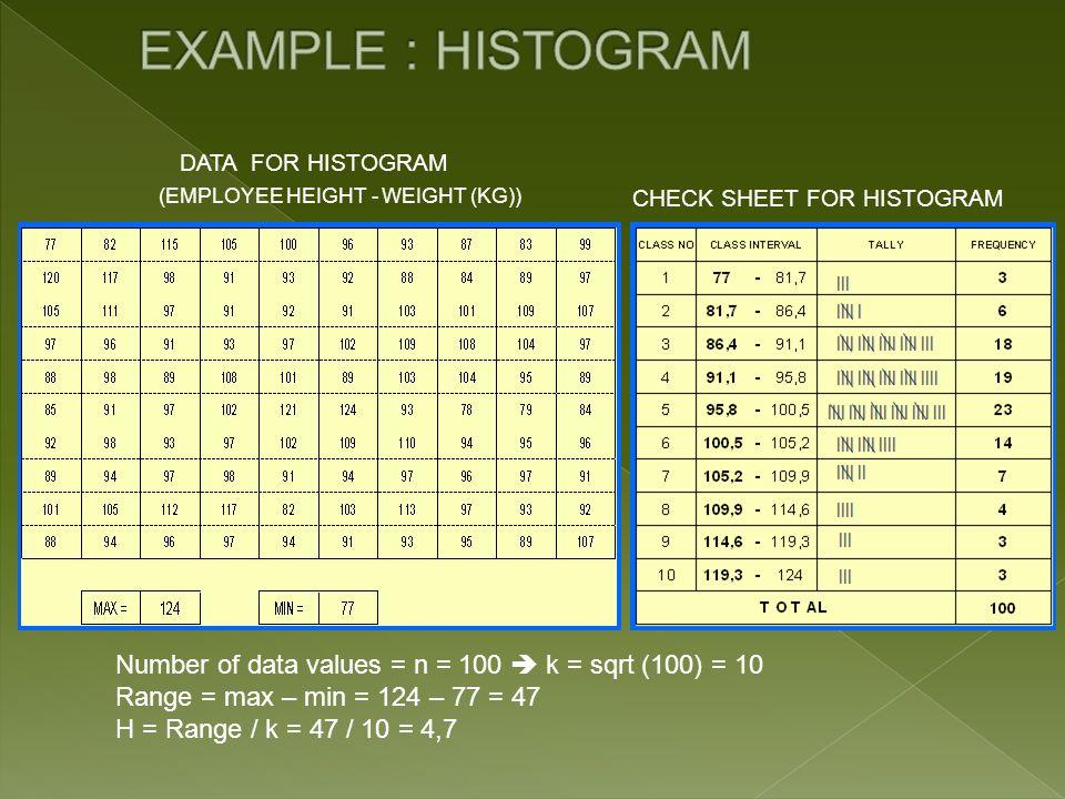 DATA FOR HISTOGRAM CHECK SHEET FOR HISTOGRAM (EMPLOYEE HEIGHT - WEIGHT (KG)) Number of data values = n = 100 k = sqrt (100) = 10 Range = max – min = 1