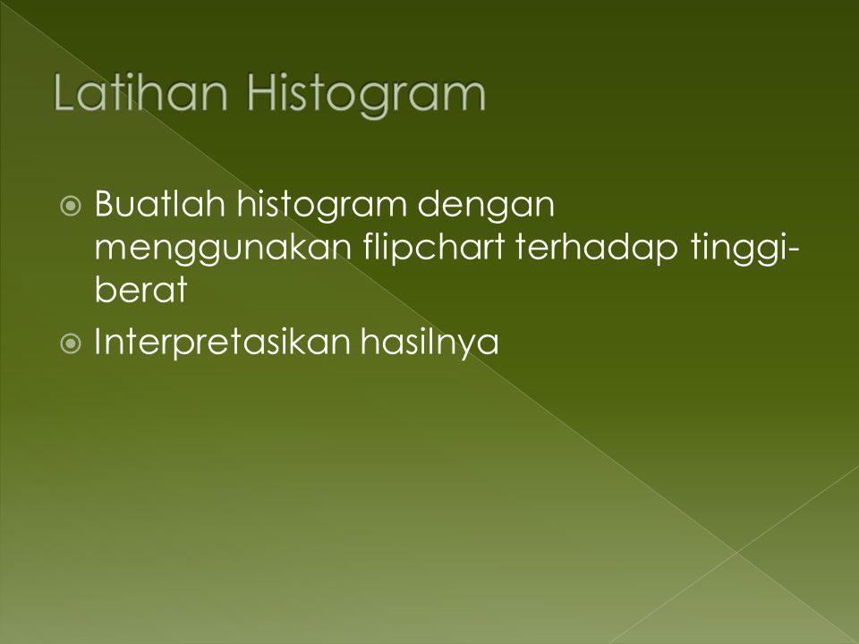 Buatlah histogram dengan menggunakan flipchart terhadap tinggi- berat Interpretasikan hasilnya