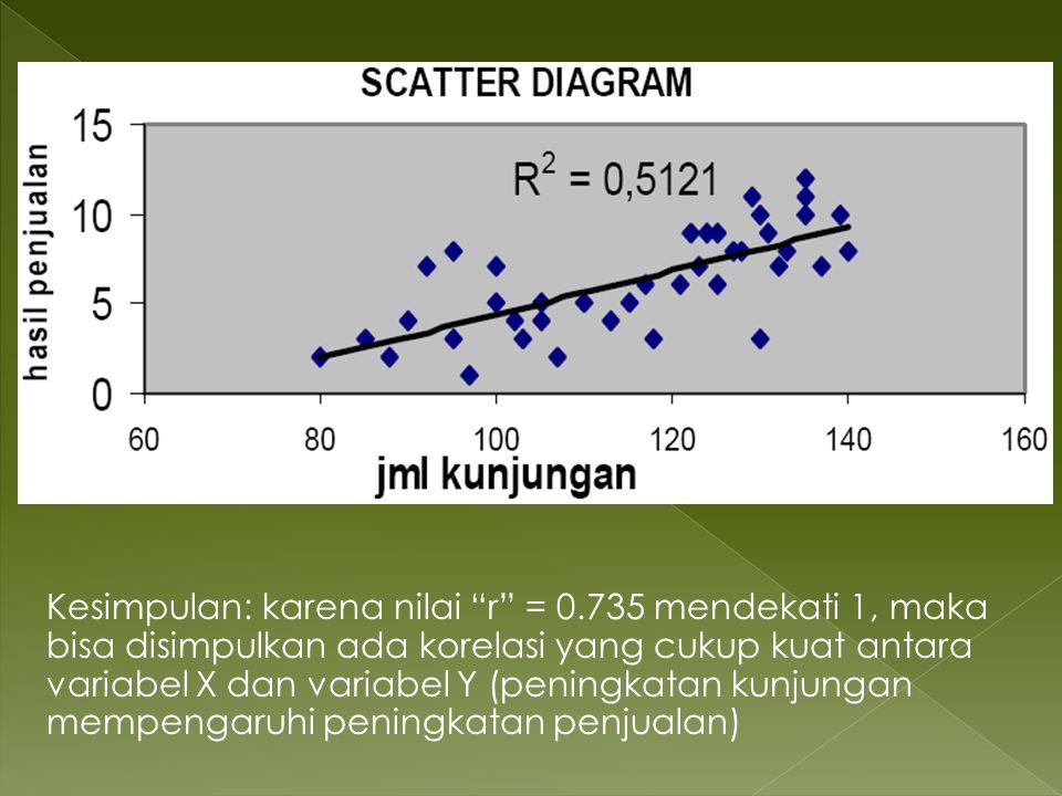 Kesimpulan: karena nilai r = 0.735 mendekati 1, maka bisa disimpulkan ada korelasi yang cukup kuat antara variabel X dan variabel Y (peningkatan kunju