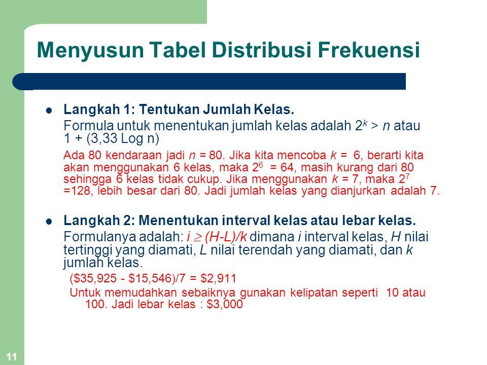 11 Menyusun Tabel Distribusi Frekuensi Langkah 1: Tentukan Jumlah Kelas. Formula untuk menentukan jumlah kelas adalah 2 k > n atau 1 + (3,33 Log n) Ad
