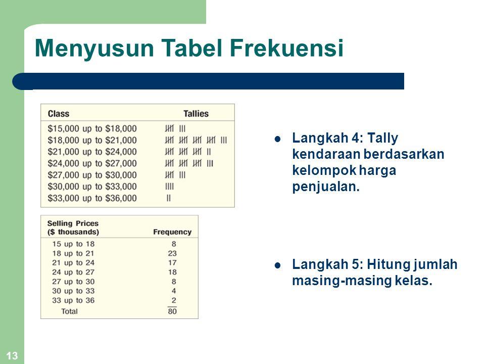 13 Langkah 4: Tally kendaraan berdasarkan kelompok harga penjualan. Langkah 5: Hitung jumlah masing-masing kelas. Menyusun Tabel Frekuensi