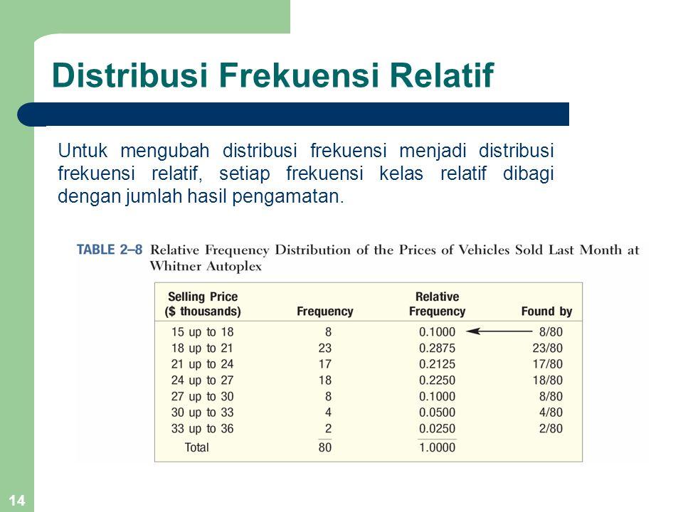 14 Distribusi Frekuensi Relatif Untuk mengubah distribusi frekuensi menjadi distribusi frekuensi relatif, setiap frekuensi kelas relatif dibagi dengan
