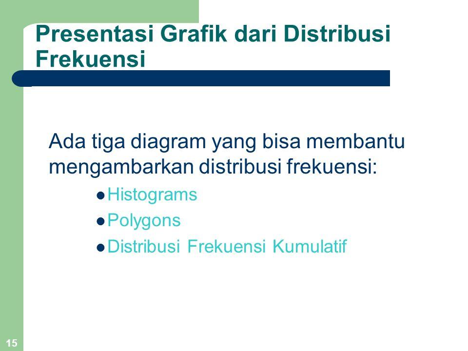 15 Presentasi Grafik dari Distribusi Frekuensi Ada tiga diagram yang bisa membantu mengambarkan distribusi frekuensi: Histograms Polygons Distribusi F