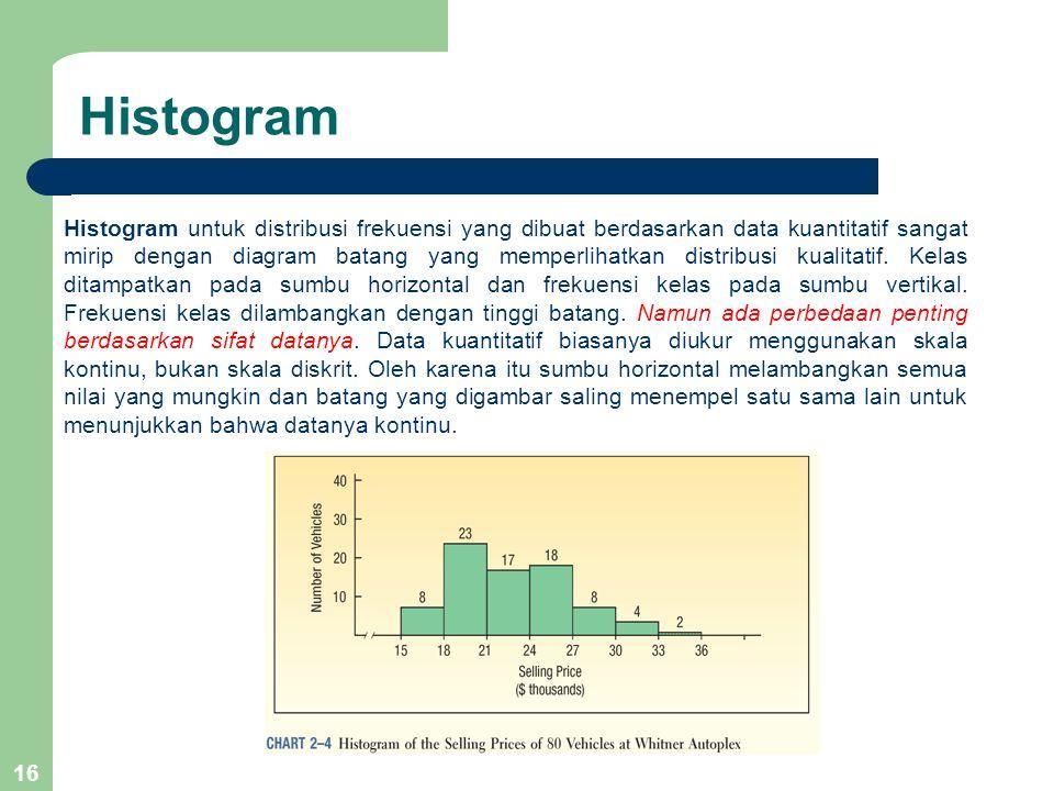 16 Histogram Histogram untuk distribusi frekuensi yang dibuat berdasarkan data kuantitatif sangat mirip dengan diagram batang yang memperlihatkan dist
