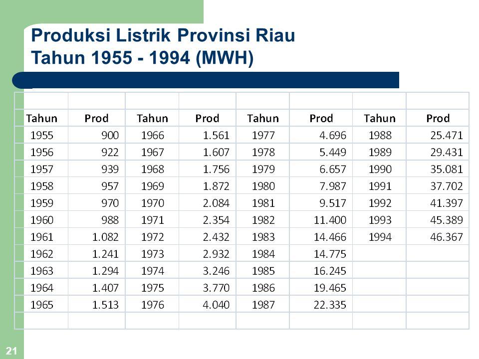 21 Produksi Listrik Provinsi Riau Tahun 1955 - 1994 (MWH)