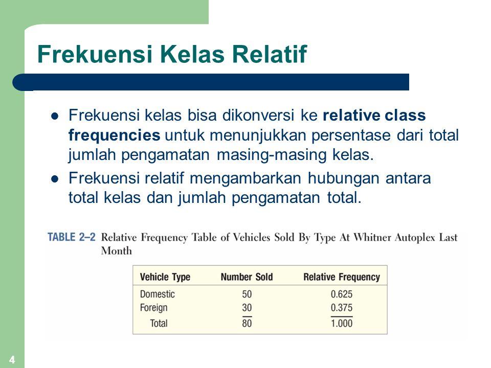 4 Frekuensi Kelas Relatif Frekuensi kelas bisa dikonversi ke relative class frequencies untuk menunjukkan persentase dari total jumlah pengamatan masi