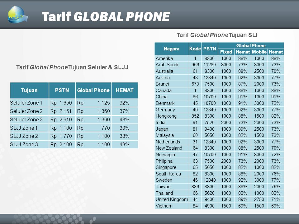 Tarif GLOBAL PHONE NegaraKodePSTN Global Phone FixedHematMobileHemat Amerika18300100088%100088% Arab Saudi96611280300073%300073% Australia618300100088