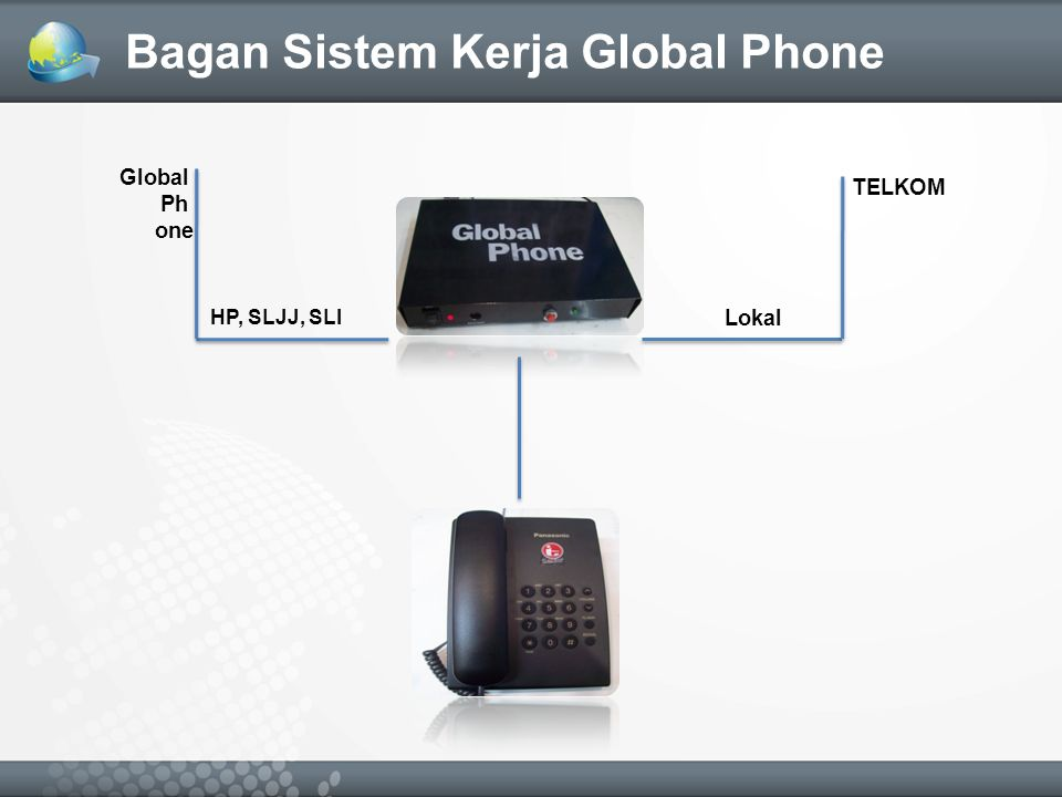 TELKOM Global Ph one Lokal HP, SLJJ, SLI Bagan Sistem Kerja Global Phone