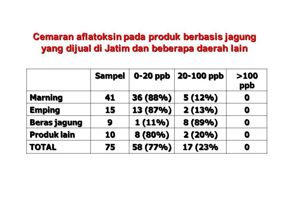 Sampel 0-20 ppb 20-100 ppb >100 ppb Marning41 36 (88%) 5 (12%) 0 Emping15 13 (87%) 2 (13%) 0 Beras jagung 9 1 (11%) 8 (89%) 0 Produk lain 10 8 (80%) 2