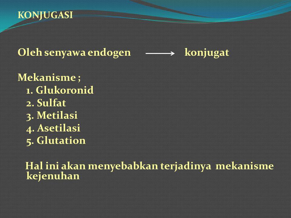 KONJUGASI Oleh senyawa endogen konjugat Mekanisme ; 1. Glukoronid 2. Sulfat 3. Metilasi 4. Asetilasi 5. Glutation Hal ini akan menyebabkan terjadinya