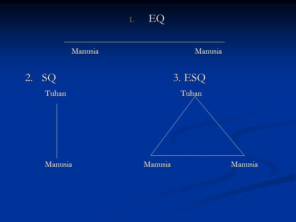 1. EQ Manusia Manusia 2. SQ3. ESQ Tuhan Tuhan ManusiaManusia Manusia