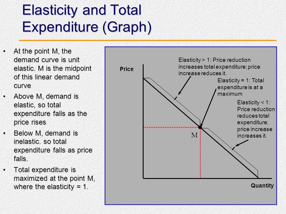 Kesimpulan: Elastisitas dan Total Pengeluaran Suatu peningkatan harga akan meningkatkan total pengeluaran, jika dan hanya jika, elastisitas harga dari