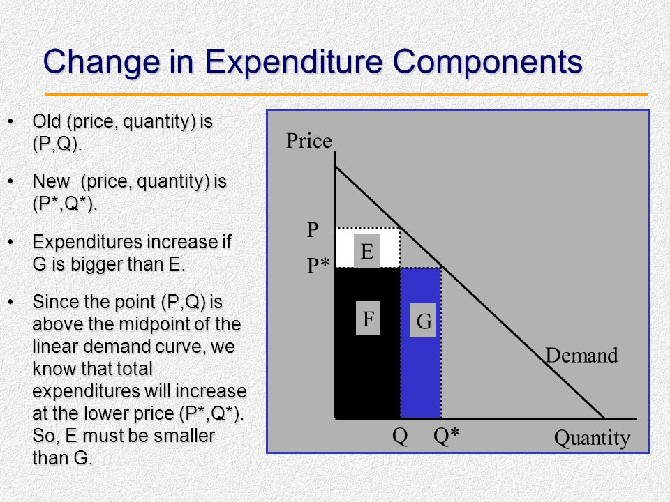 Elasticity and Total Expenditure (Graph) At the point M, the demand curve is unit elastic. M is the midpoint of this linear demand curveAt the point M