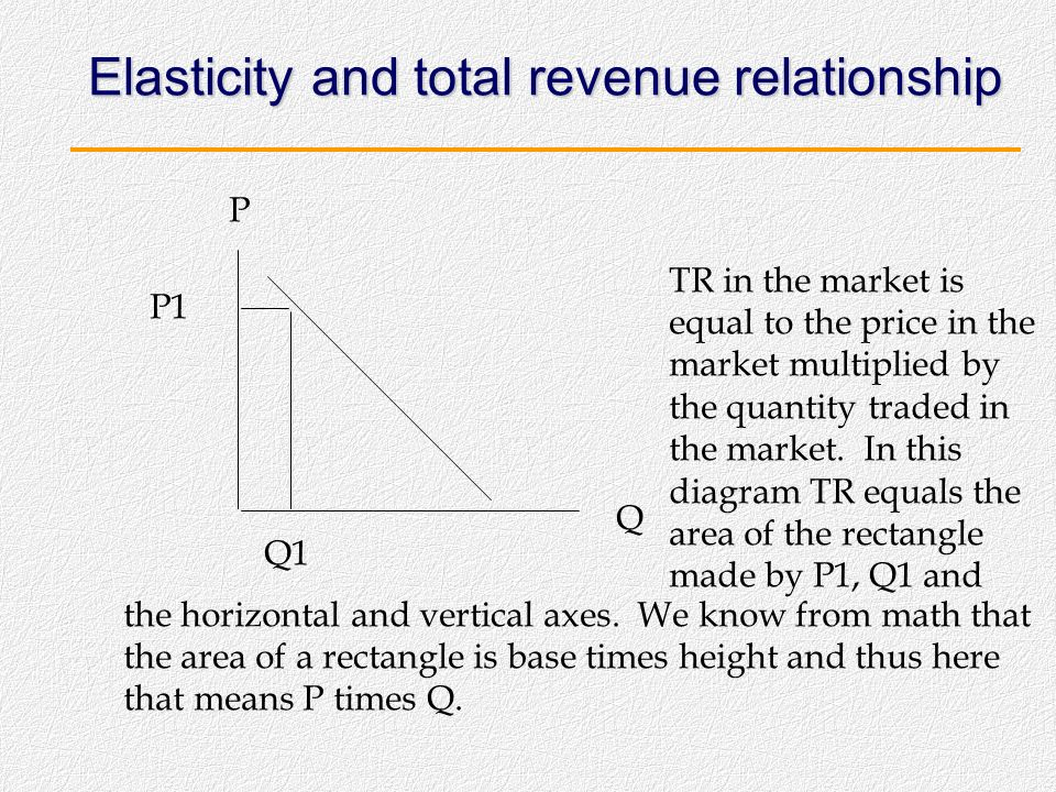 Elasticity and total revenue relationship When we look at the collection of consumers in the market, at this time in our study we assume each consumer