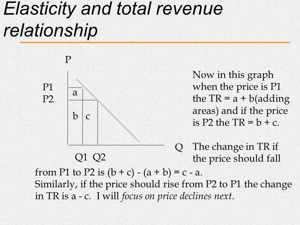 Elasticity and total revenue relationship We will want to look at the change in values of a variable and in order to do so we want to have a consisten