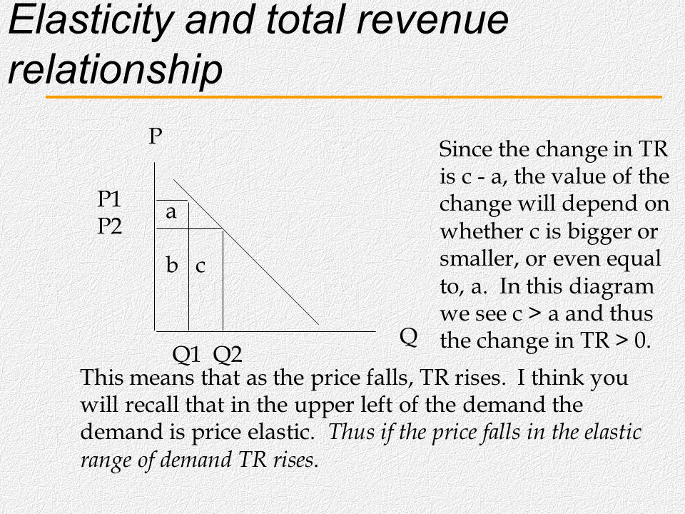 Elasticity and total revenue relationship P Q P1 P2 Q1 Q2 Now in this graph when the price is P1 the TR = a + b(adding areas) and if the price is P2 t
