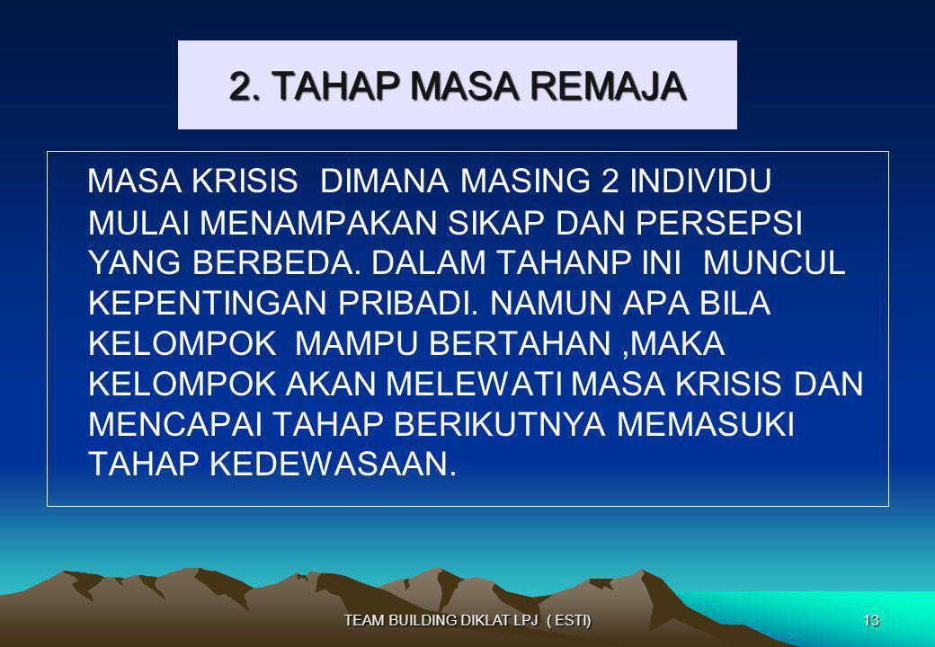 2. TAHAP MASA REMAJA MASA KRISIS DIMANA MASING 2 INDIVIDU MULAI MENAMPAKAN SIKAP DAN PERSEPSI YANG BERBEDA. DALAM TAHANP INI MUNCUL KEPENTINGAN PRIBAD