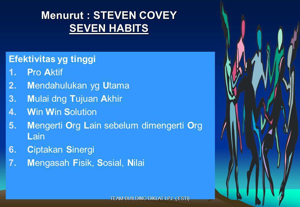 Menurut : STEVEN COVEY SEVEN HABITS Efektivitas yg tinggi 1.Pro Aktif 2.Mendahulukan yg Utama 3.Mulai dng Tujuan Akhir 4.Win Win Solution 5.Mengerti O