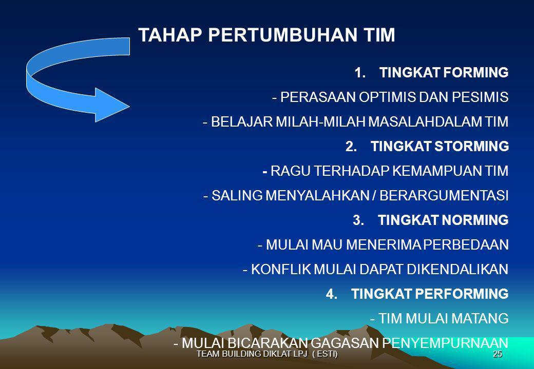 TAHAP PERTUMBUHAN TIM 1.TINGKAT FORMING - PERASAAN OPTIMIS DAN PESIMIS - BELAJAR MILAH-MILAH MASALAHDALAM TIM 2.TINGKAT STORMING - RAGU TERHADAP KEMAM