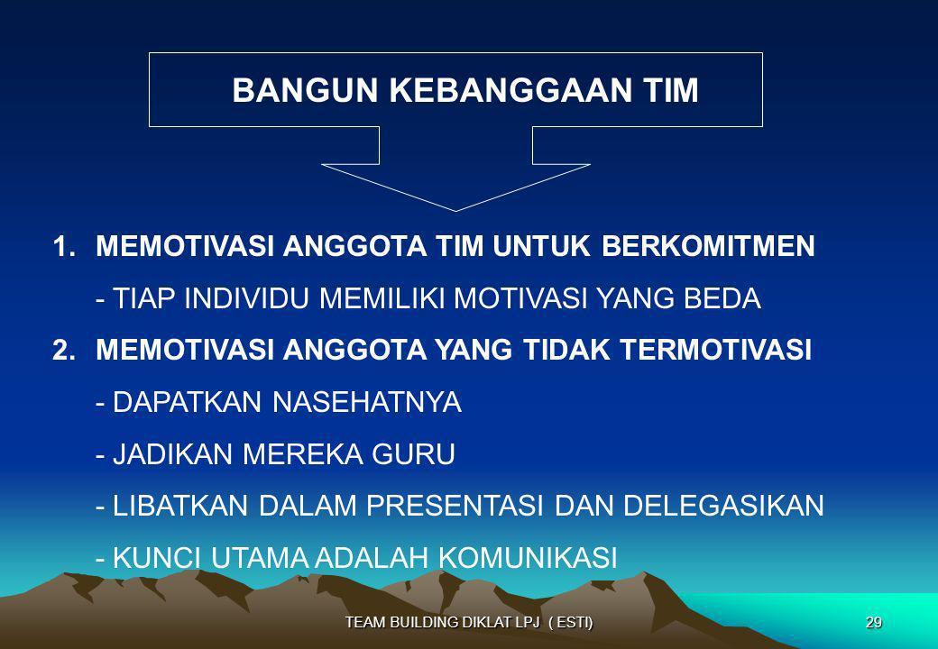 BANGUN KEBANGGAAN TIM 1.MEMOTIVASI ANGGOTA TIM UNTUK BERKOMITMEN - TIAP INDIVIDU MEMILIKI MOTIVASI YANG BEDA 2.MEMOTIVASI ANGGOTA YANG TIDAK TERMOTIVA
