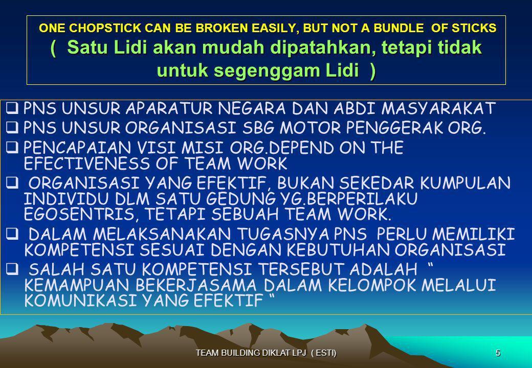 TAHAP PERKEMBANGAN TIM ( RICHART CHANG DLM BUKUNYA MEMBANGUN TIM YANG DINAMIS ) 1.MENETAPKAN ARAH (DRIVE) - TIM FOKUS PADA MISI & STRATEGI, MENETAPKAN TUJUAN TIM 2.BERGERAK (STRIVE) - KENDALA AKAN DIHADAPI SELURUH TIM 3.MEMPERCEPAT GERAK (THRIVE) - TINGKATAN PRODUKTIVITAS SECARA OPTIMAL - BROPLEM SOLVING GUNAKAN UMPAN BALIK ANGGOTA 4.SAMPAI (ARRIVE) - KERJASAMA TIM YANG KOMPAK MENCAPAI PUNCAK - SEMUA KENDALA DAPAT DIATASI 26TEAM BUILDING DIKLAT LPJ ( ESTI)