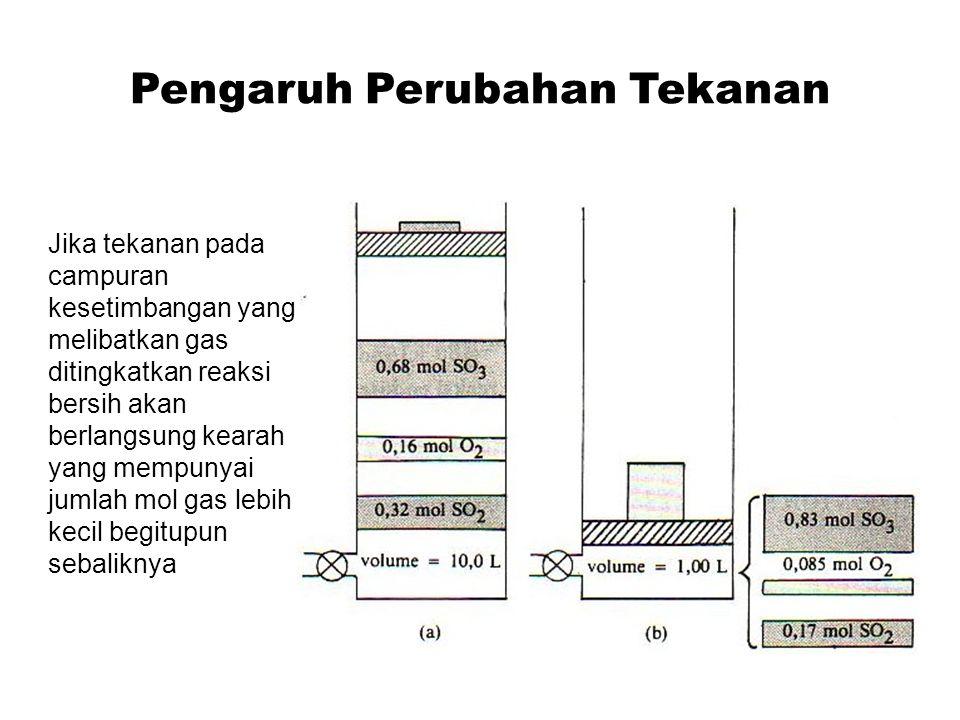 Pengaruh Perubahan Tekanan Jika tekanan pada campuran kesetimbangan yang melibatkan gas ditingkatkan reaksi bersih akan berlangsung kearah yang mempunyai jumlah mol gas lebih kecil begitupun sebaliknya
