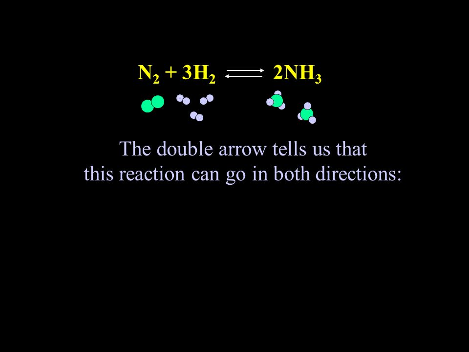The double arrow tells us that this reaction can go in both directions: N 2 + 3H 2 2NH 3
