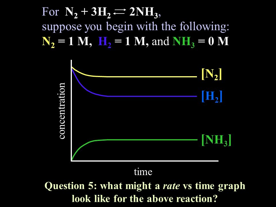 For N 2 + 3H 2 2NH 3, suppose you begin with the following: N 2 = 1 M, H 2 = 1 M, and NH 3 = 0 M concentration time Question 5: what might a rate vs time graph look like for the above reaction.