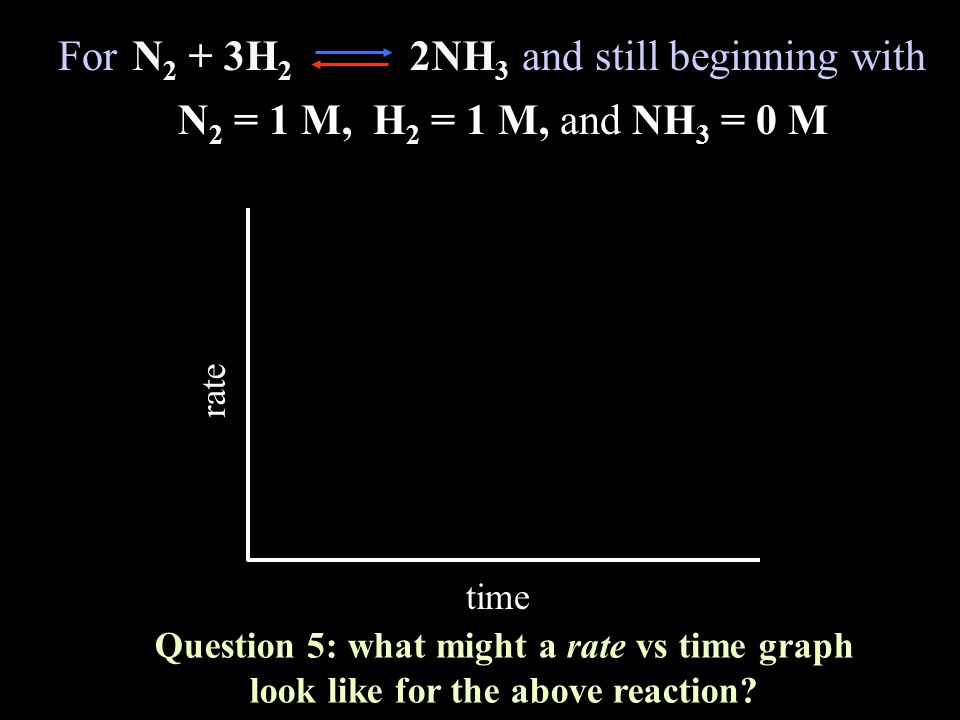 rate time Question 5: what might a rate vs time graph look like for the above reaction? For and still beginning withN 2 + 3H 2 2NH 3 N 2 = 1 M, H 2 =