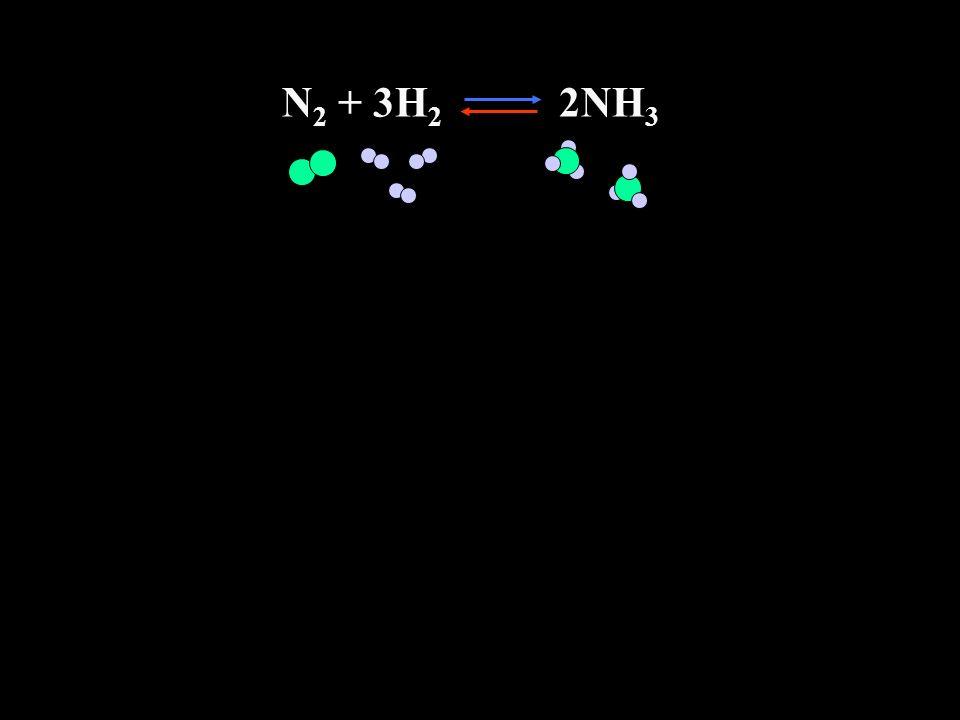 N 2 + 3H 2 2NH 3