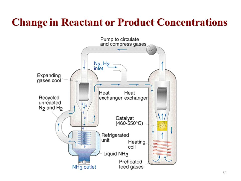 85 Change in Reactant or Product Concentrations