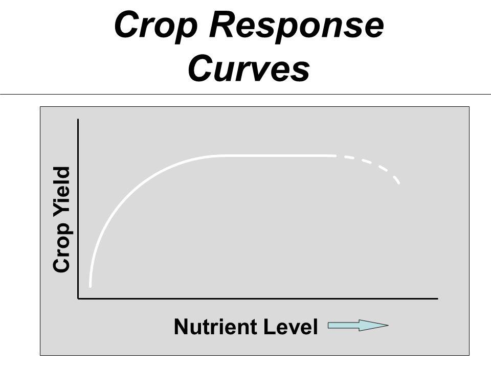 Crop Response Curves Nutrient Level Crop Yield
