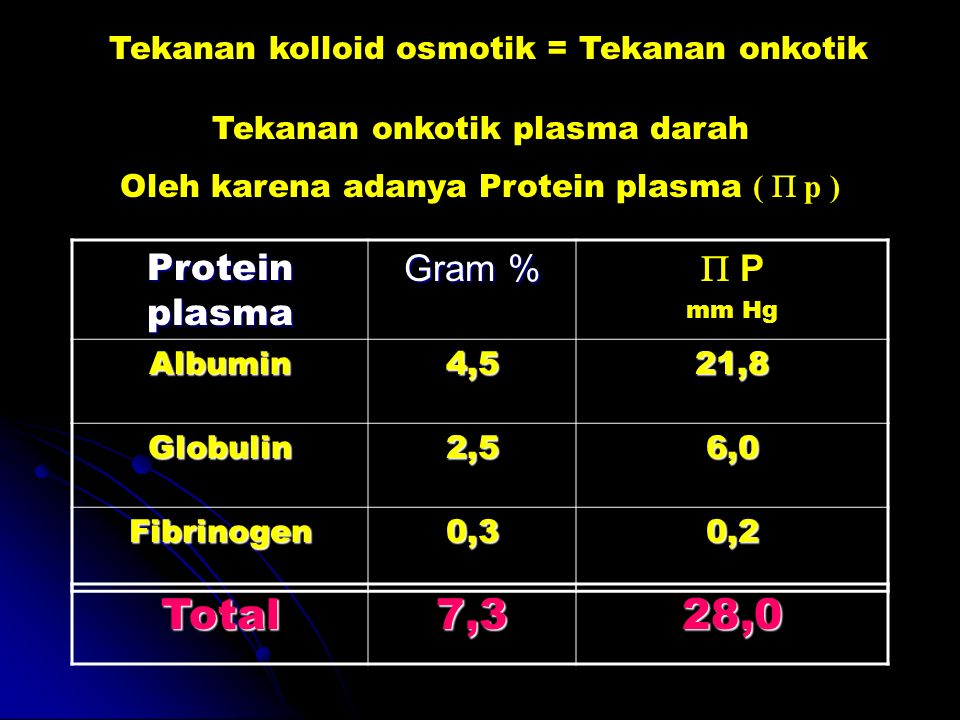 Tekanan kolloid osmotik = Tekanan onkotik Tekanan onkotik plasma darah Oleh karena adanya Protein plasma ( p ) Protein plasma Gram % P mm Hg Albumin4,