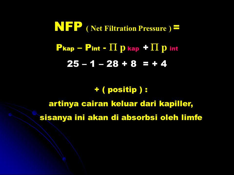 NFP ( Net Filtration Pressure ) = P kap – P int - p kap + p int 25 – 1 – 28 + 8 = + 4 + ( positip ) : artinya cairan keluar dari kapiller, sisanya ini