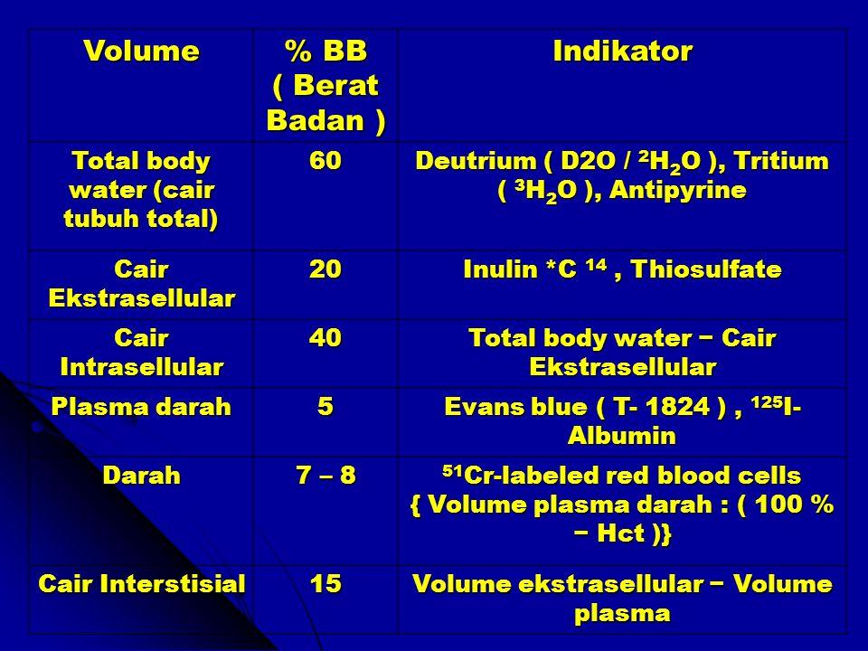 Volume % BB ( Berat Badan ) Indikator Total body water (cair tubuh total) 60 Deutrium ( D2O / 2 H 2 O ), Tritium ( 3 H 2 O ), Antipyrine Cair Ekstrase