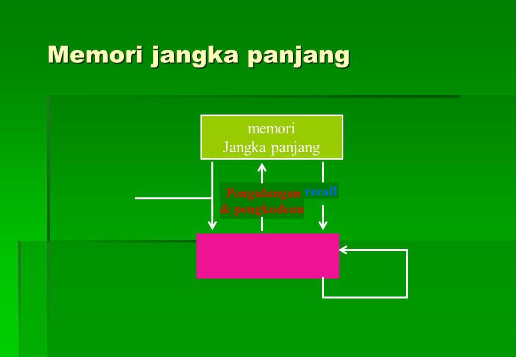 Implikasi dalam pembelajaran 1.