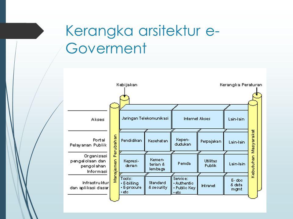 Kerangka arsitektur e- Goverment