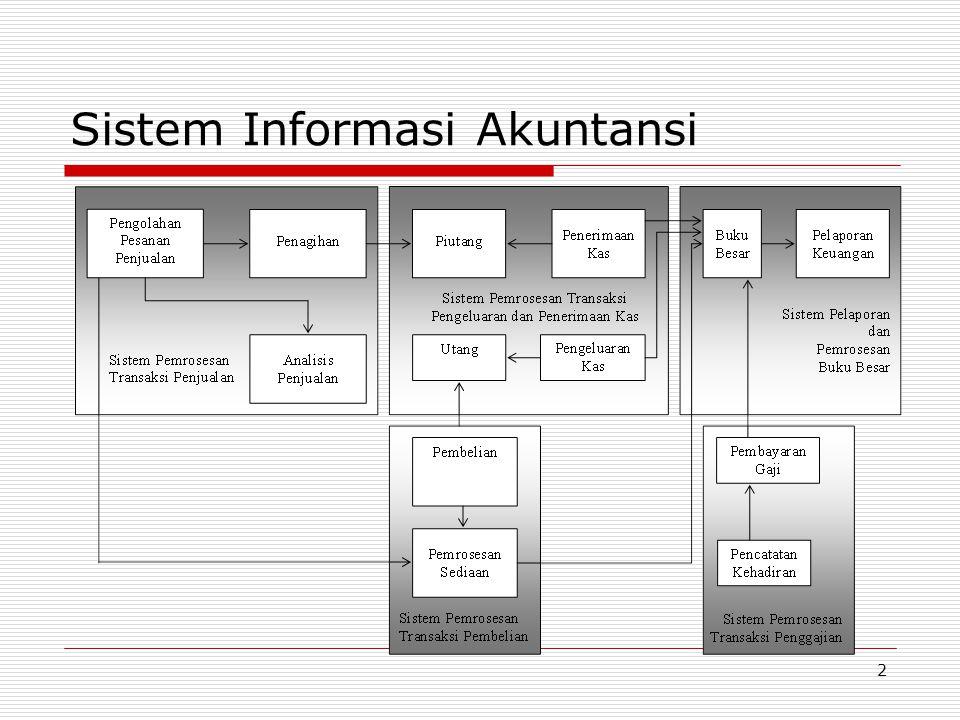 43 Data Flow Diagram Tujuan : Mendiskripsikan interaksi antara data dan pemrosesan dengan menggunakan Data Flow Diagram.