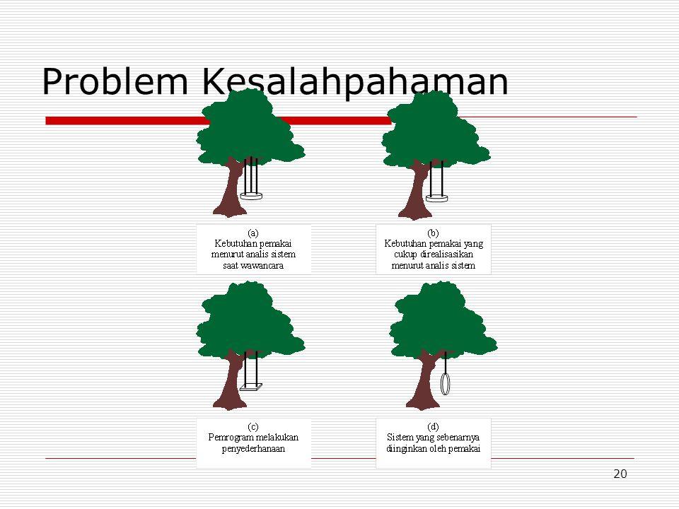 20 Problem Kesalahpahaman
