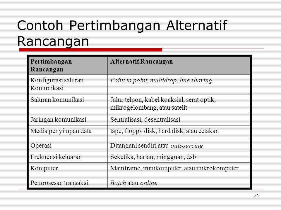 25 Contoh Pertimbangan Alternatif Rancangan Pertimbangan Rancangan Alternatif Rancangan Konfigurasi saluran Komunikasi Point to point, multidrop, line