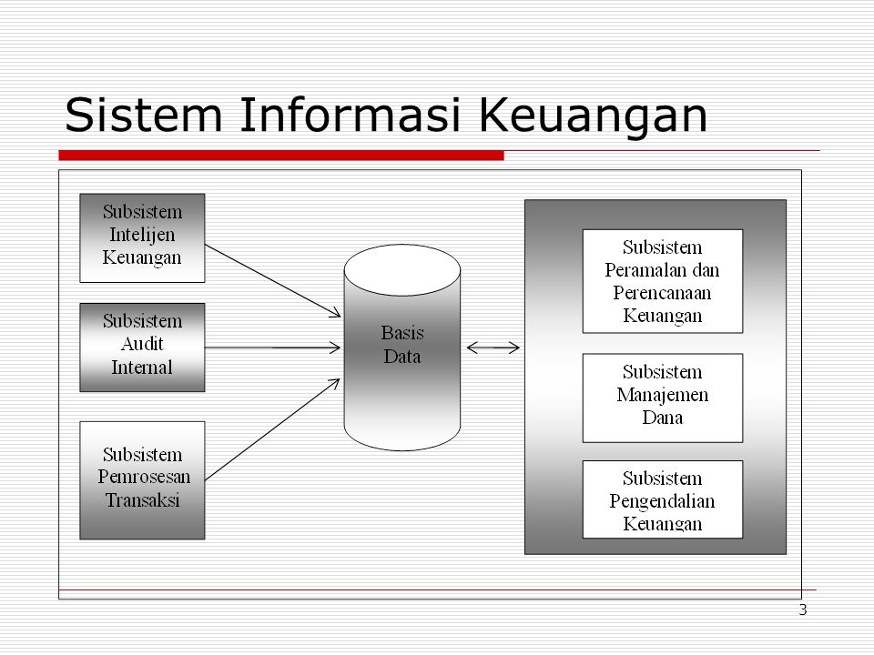 14 Ukuran Studi Kelayakan AspekPertimbangan TeknologiApakah sistem dapat dikembangkan dan dioperasikan dengan teknologi yang tersedia.