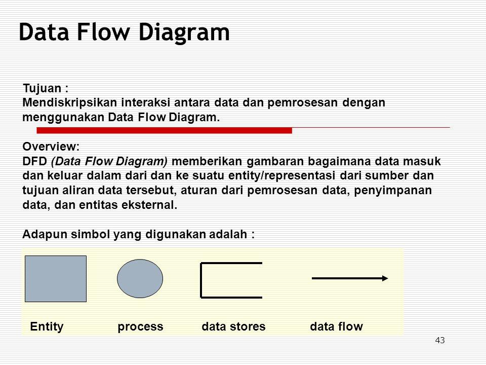 43 Data Flow Diagram Tujuan : Mendiskripsikan interaksi antara data dan pemrosesan dengan menggunakan Data Flow Diagram. Overview: DFD (Data Flow Diag