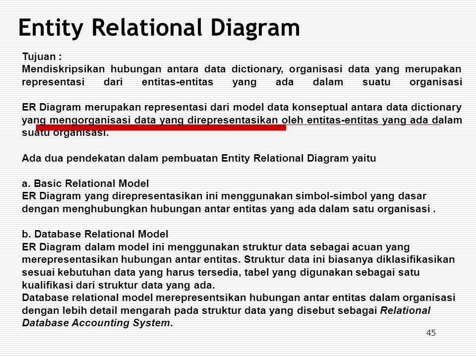 45 Entity Relational Diagram Tujuan : Mendiskripsikan hubungan antara data dictionary, organisasi data yang merupakan representasi dari entitas-entita